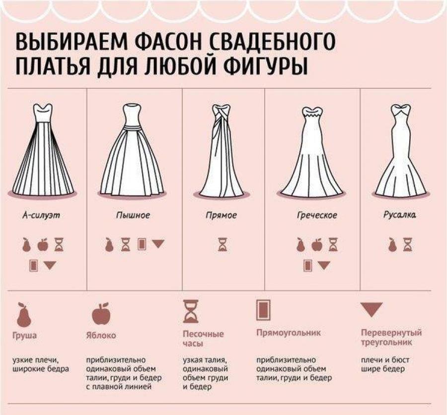 Фасон платья для фигуры груша